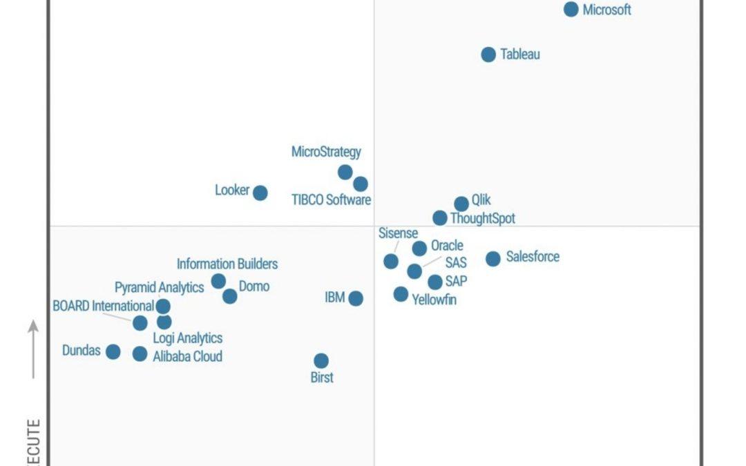 Power BI named a Leader in Gartner's 2020 Magic Quadrant for Analytics and Business Intelligence