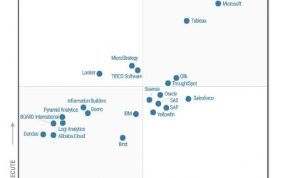 Power BI named a Leader in Gartner's 2020 Magic Quadrant for Analytics and Business Intelligence